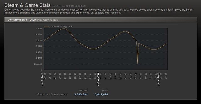 Steam - 5 million users