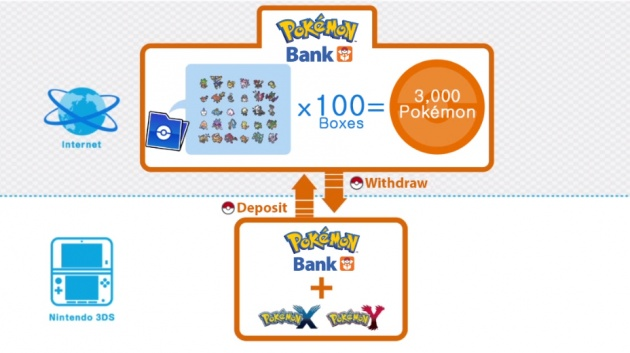 Pokémon bank US release delayed.