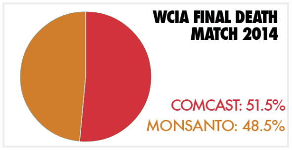 Comcast narrowly beats Monsanto in WCiA 2014.