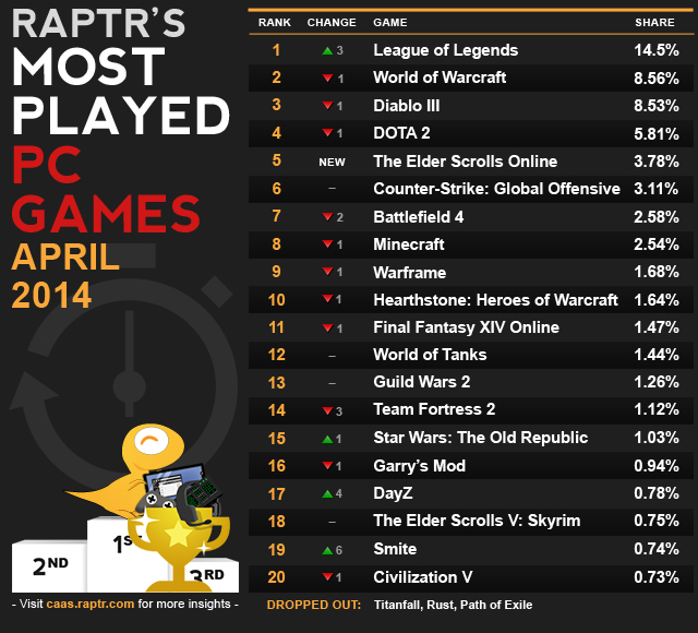 Most_played_april_2014_v3